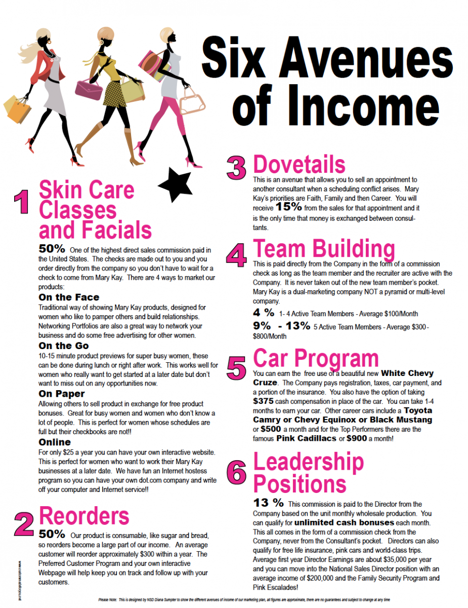 "The Real Truth Behind Mary Kay's ""Avenues of Income"""